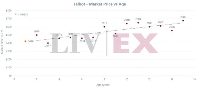 Talbot_Ep19_age
